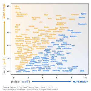 A graphic comparing characteristics of nerds and geeks. Infograph courtesy of phonearena.com